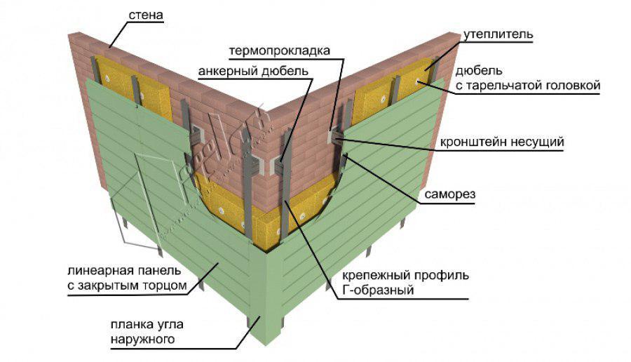 Структура линеарных панелей