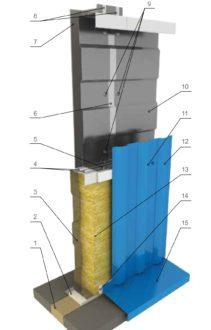 Стеновая конструкция СППС: Юг